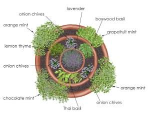 Garden Ideas: Herb Container Garden-https://www.russellfeedandsupply.com