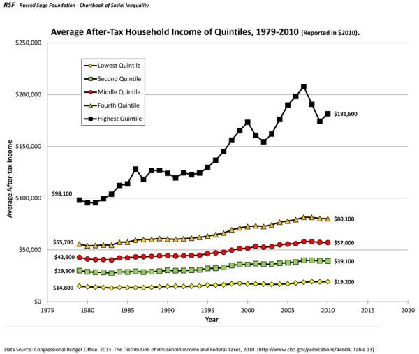Average After Tax Household Income by Quintile 19792010