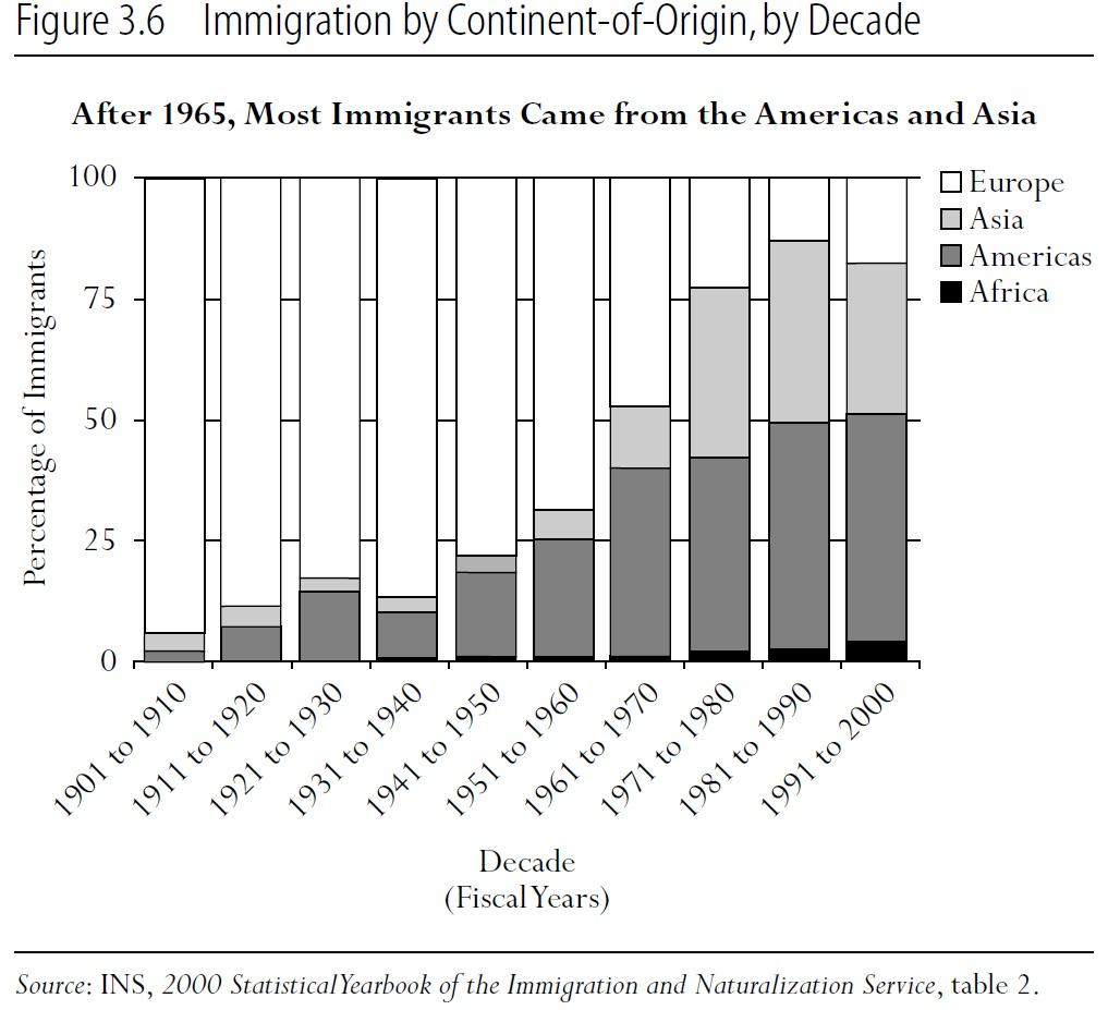 Origin Immigration Chart History Us