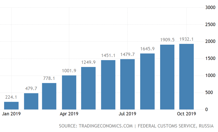 russia-exports-to-singapore-2x
