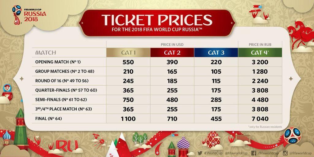 Übersicht der Ticketkosten für die Fussball WM 2018 in Russland