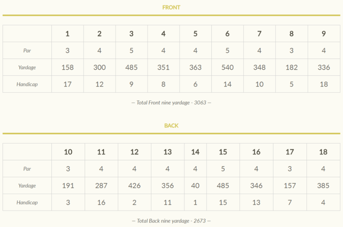 Gentlemen's Scorecard
