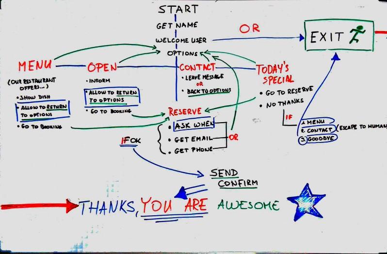Proceso del diseño de un chatbot
