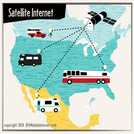 Best options for internet data when travelling overseas