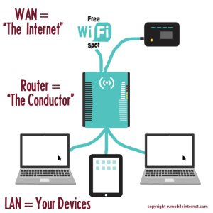 Best wifi options for rv