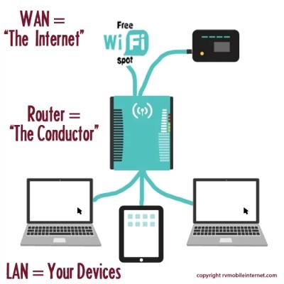 wan-lan-mobile-internet
