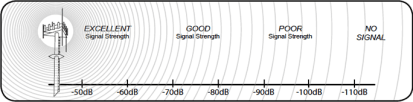 signal_strength_chart