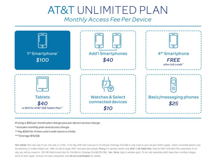 AT&T's Unlimited Plans have some unfortunate fine print attached.