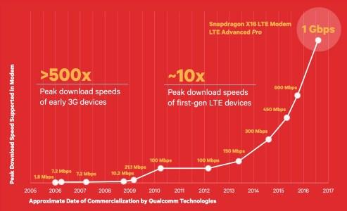 Qualcomm-Gigabit-LTE-Roadmap