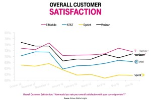 T-Mobile-Customer-Satisfaction