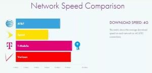 T-Mobile-NetSpeed