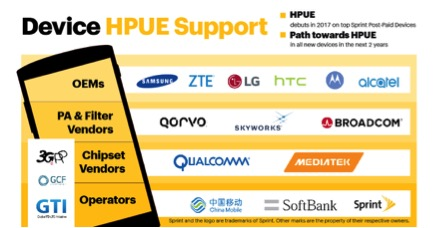 Future devices from Samsung, ZTE, LG, HTC, Motorola, and Alcatel will include HPUE support. As for Apple - they never let anyone even hint at what their future plans might be...