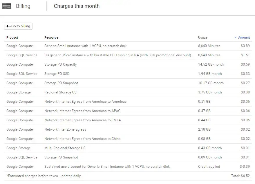 My Google Cloud Pricing