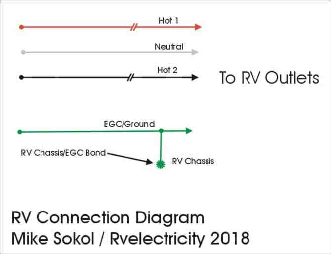 rv electricity – the abcs of campground power and grounding