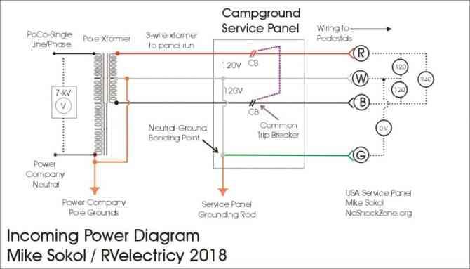 rv electricity power principles – 50amp shore power  rv