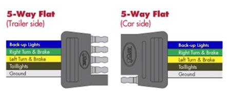 5 way flat trailer plug wiring diagram diagram wiring diagram trailer lights 5 way decoratingspecial com asfbconference2016 Gallery