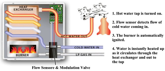 suburban rv hot water heater wiring diagram suburban suburban rv hot water heater wiring diagram wiring diagram on suburban rv hot water heater wiring