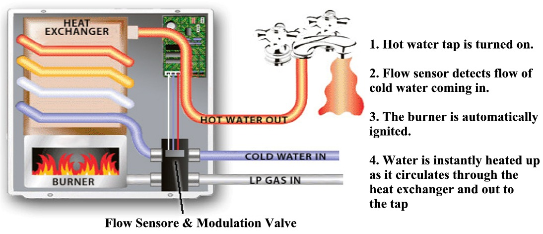 atwood2?resized665%2C2866ssld1 suburban rv furnace wiring diagram efcaviation com suburban water heater wiring diagram at edmiracle.co