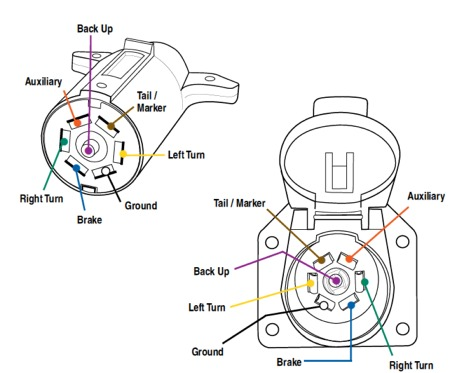 connector wiring?resize=450%2C373&ssl=1 wiring diagram 7 pin trailer connector wirdig readingrat net hopkins trailer adapter wiring diagram at edmiracle.co