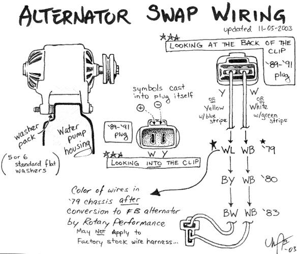 Chevy 3 Wire Alternator Wiring Diagram Nilzanet – Gm 3 Wire Alternator Wiring Diagram