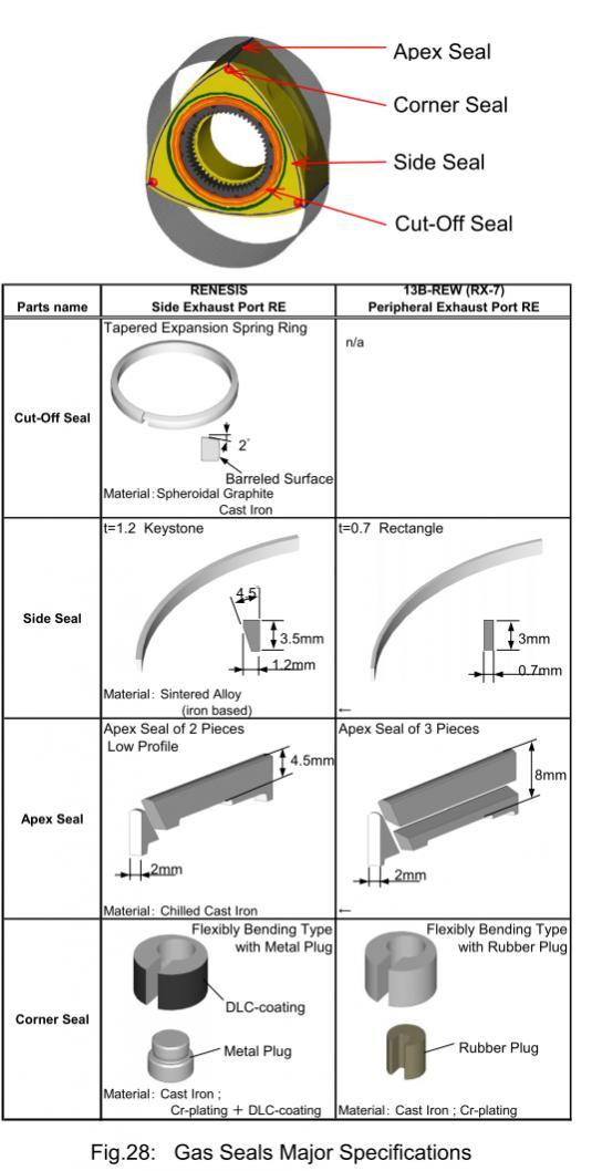Apex Seal Material