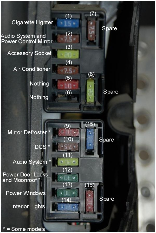 Help Alarm Going Crazy Lost Fuse Diagram