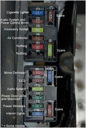 help alarm going crazylost fuse diagram  RX8Club