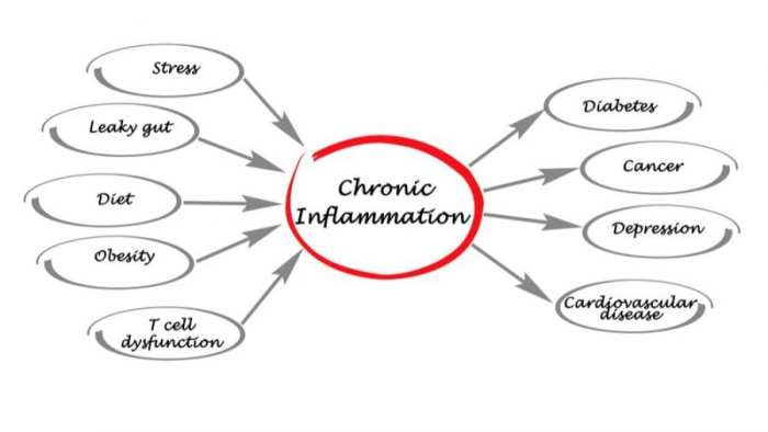 Word web about inflammation
