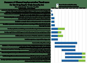 Decoding the fdas dscsa timeline rxtrace fda dscsa implementation planrunk altavistaventures Choice Image