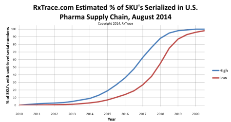 RxTrace.com Serialization Estimate 2014