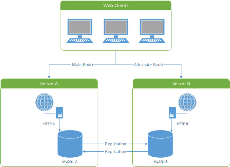 mysql-master-master-replication-diagram