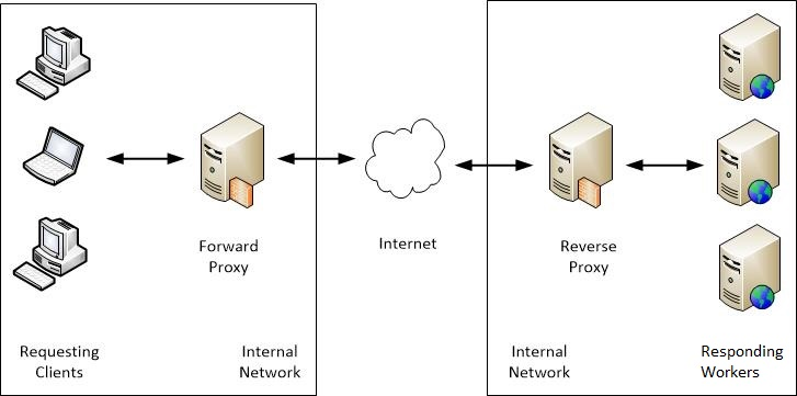 Cache your website with NGINX and reverse Proxy-Cache in CentOS