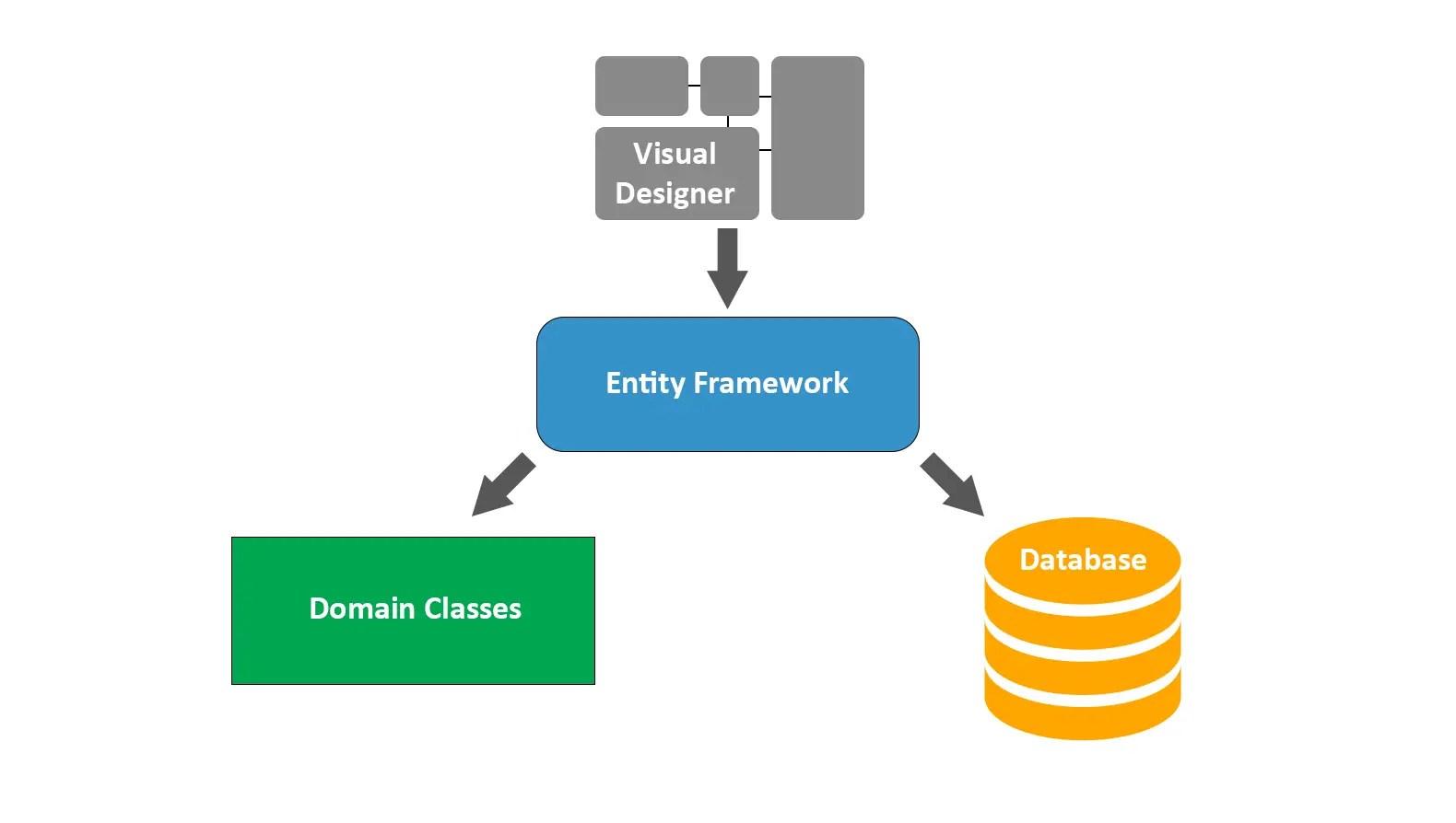 Pro Entity Framework 4.0 Pdf