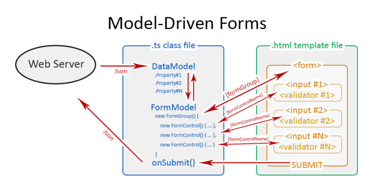 Forms in Angular - Template-Driven vs Model-Driven or Reactive Forms
