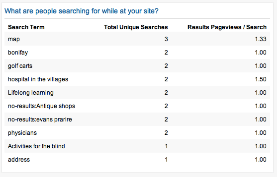 What are people searching for on your site?