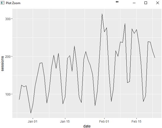 googleAnalyticsR_line_graph_ggplot2
