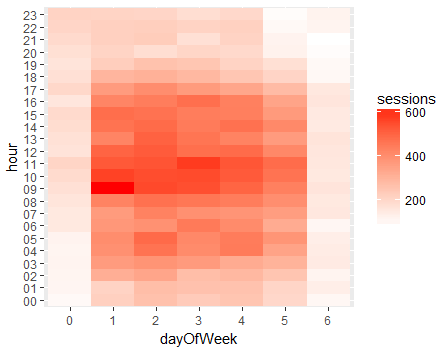 heatmap_sessions_by_hour_by_day_google_analytics_R_last_365days