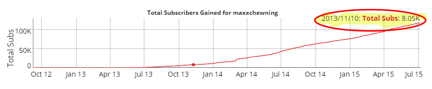 Maxx Chewning Subscriber Growth 8k to 100K+ in 19 months!
