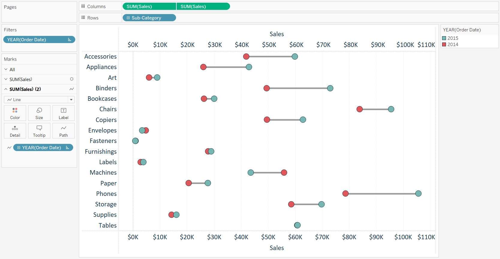 Tableau 201 How To Make Dumbbell Charts