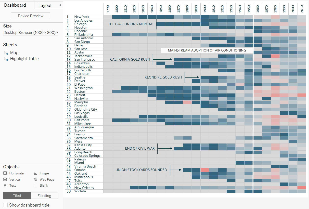 How To Let Users Choose Between Chart Types In Tableau
