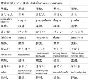 意味が似ている漢字