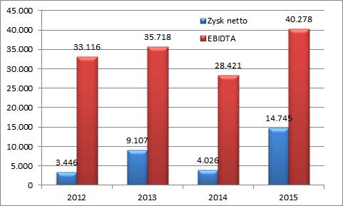 PCC Exol - zyski w tys. PLN
