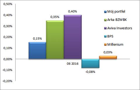 Wynik portfela obligacji w czerwcu 2016.