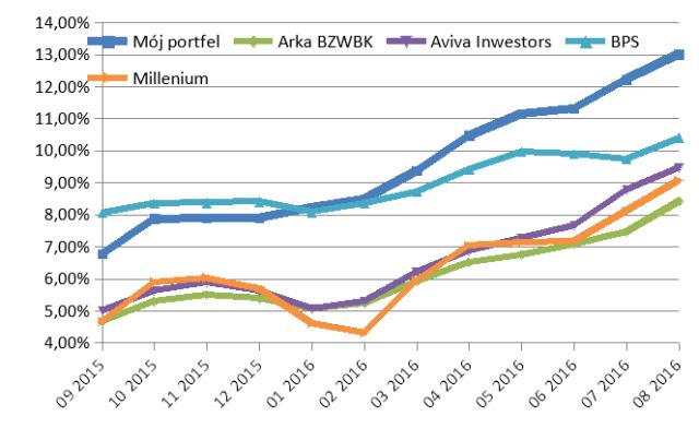 Wyniki portfela obligacji za ostatnie 12 miesięcy