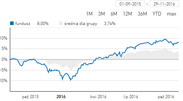 Wyniki funduszu NN (L) Globalny Długu Korporacyjnego od 01.09.2015