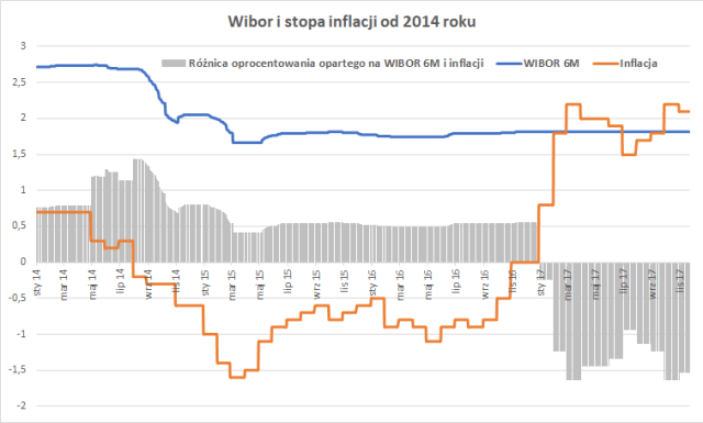 Porównanie WIBOR 6M i stopy inflacji od 2014 roku