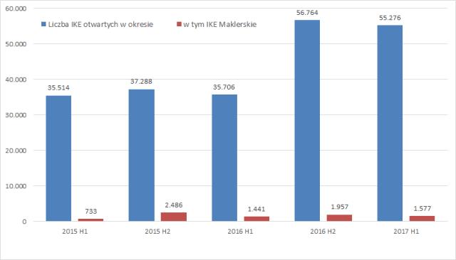 Liczba IKE otwartych w danym okresie (w sztukach)