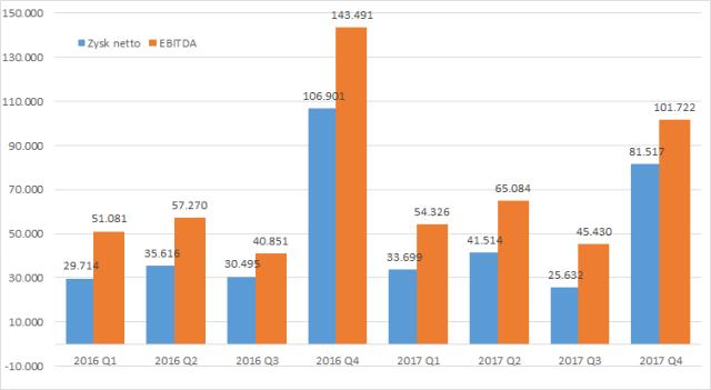 PCC Rokita, EBITDA i zysk netto w tys. zł