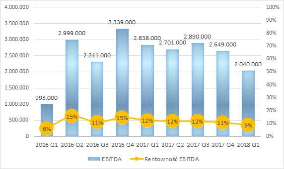 PKN ORLEN - EBITDA (w tys. zł) i rentowność EBITDA kwartalnie
