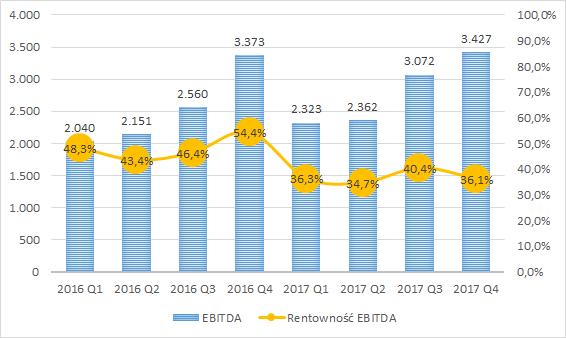 Pragma Faktoring - EBITDA w tys. zł i rentowność EBITDA
